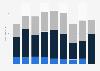 AC Milan revenue by stream 2015/16