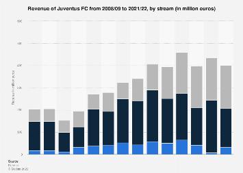 Juventus FC revenue streams 2008-2020   Statista