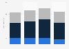 Olympique de Marseille revenue by stream 2012