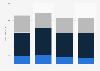 Olympique Lyonnais revenue by stream 2012