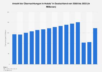 Übernachtungen in Hotels in Deutschland bis 2018