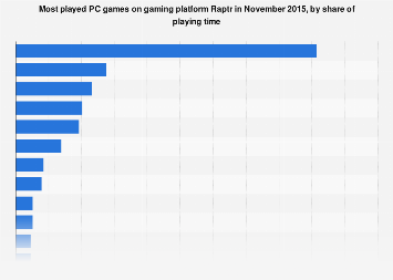 Most played PC games 2015