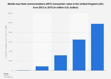 Forecast: UK mobile NFC transaction value 2012-2016