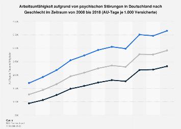 Psychische Störungen - Entwicklung der Arbeitsunfähigkeit nach Geschlecht bis 2016