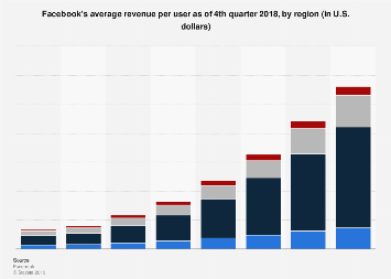 Facebook: average revenue per user 2011-2018, by region