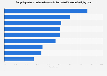 Recycled metals - percentage in the U.S. 2015