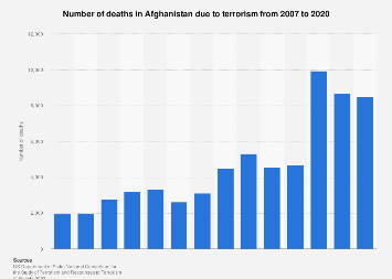 Terrorism - deaths in Afghanistan 2007-2017