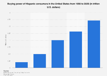 Buying power of the U.S. Hispanic population 1990-2020