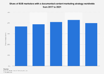 Use of content marketing among B2B marketers in North America 2012-2017
