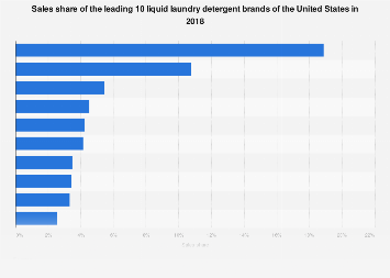 Sales share of the leading 10 liquid laundry detergent brands of the U.S. 2017