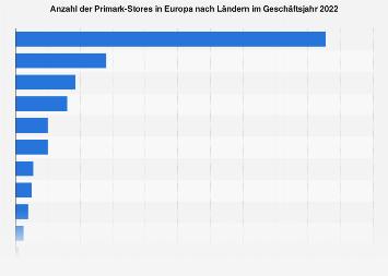 Primark Stores in Europa nach Ländern 2018