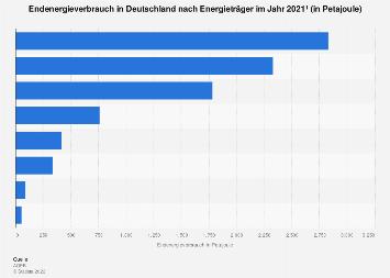 Endenergieverbrauch in Deutschland nach Energieträger 2016