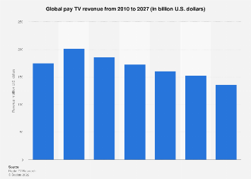 Global pay TV revenue 2010-2022