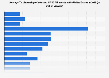 Average U.S. TV audience of selected NASCAR races 2016