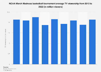 NCAA basketball March Madness average TV viewership per game 2016