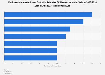 Marktwert der Spieler des FC Barcelona 2019