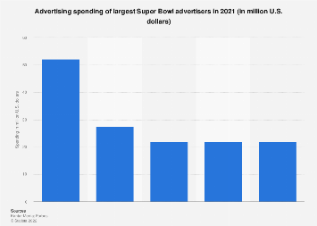 Largest Super Bowl advertisers 2016