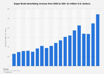 Super Bowl advertising revenue 2003-2018