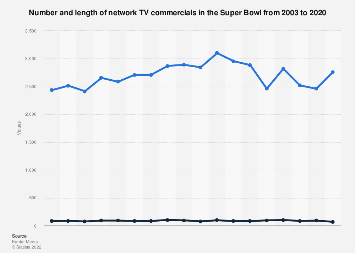 Number and length of network TV commercials in the Super Bowl 2003-2018