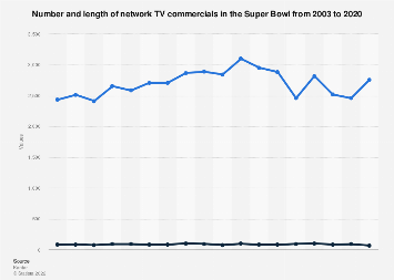 Number and length of network TV commercials in the Super Bowl 2003-2017