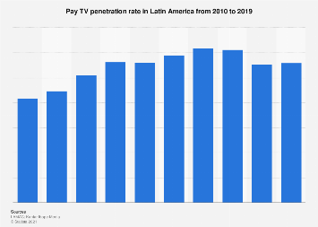 Latin America: Pay TV penetration 2010-2019