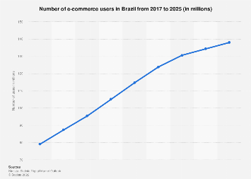 Brazil: number of digital buyers 2016-2022