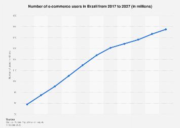 Brazil: number of digital buyers 2016-2022