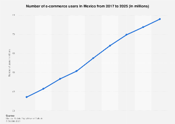 Mexico: number of digital buyers 2016-2022