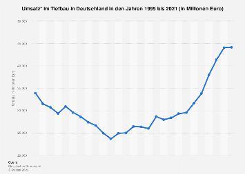Tiefbau - Baugewerblicher Umsatz in Deutschland bis 2017