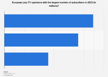 Leading European pay TV operators ranked by number of subscribers 2023