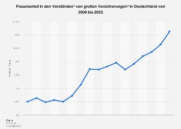 Frauenanteil in den Vorständen großer deutscher Versicherungen bis 2018