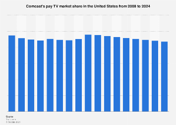 Comcast's pay TV market share 2008-2024