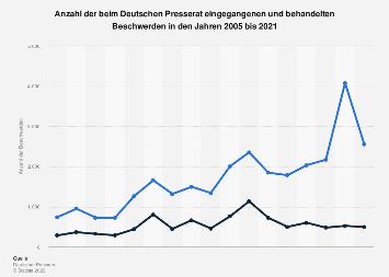 Beschwerden beim deutschen Presserat bis 2018