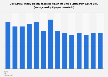 Grocery shopping: U.S. consumers' weekly trips per household 2006-2018