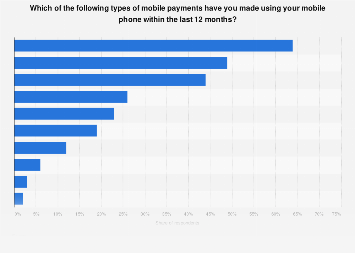 U.S. consumer usage of mobile payments 2017