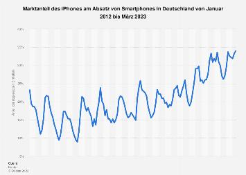Marktanteil des iPhones am Smartphone-Absatz in Deutschland bis Sep. 2018