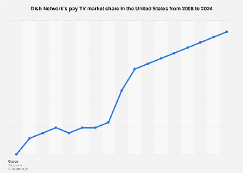 Dish Network's pay TV market share 2008-2024