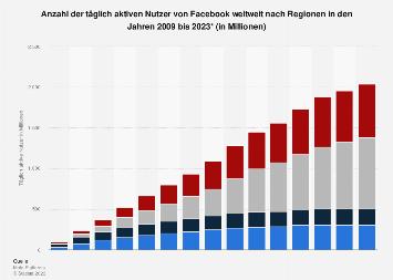Täglich aktive Nutzer von Facebook weltweit nach Regionen bis 2019