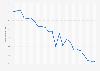Verbraucherpreisindex für Lautsprecherboxen in Deutschland bis Dezember 2012