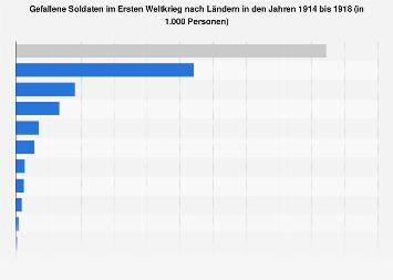 Gefallene Soldaten im Ersten Weltkrieg nach Ländern 1914-18