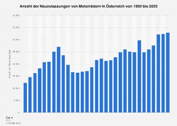 Neuzulassungen von Motorrädern in Österreich bis 2018