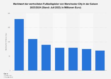 Marktwert der Spieler von Manchester City in 2019