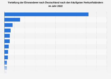 Verteilung der Herkunftsländer der Einwanderer nach Deutschland 2015