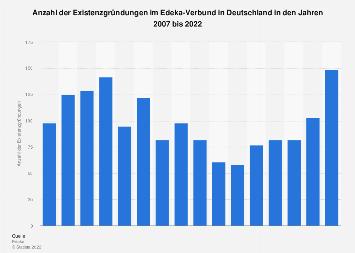 Existenzgründungen im Edeka-Verbund in Deutschland bis 2017