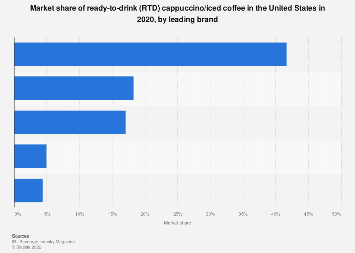 Key brands' market share of RTD cappuccino/iced coffee in the U.S. 2018