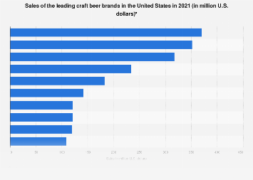 Dollar sales of the leading craft beer brands in the U.S. 2017