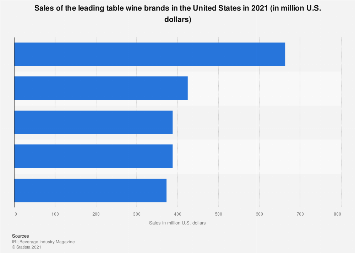 U.S. wine market: dollar sales of the leading table wine brands 2018