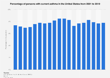 Percentage of current asthma in the United States 2001-2017