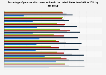 Percentage of current asthma in the United States 2001-2016, by age group
