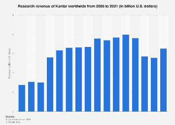 Research revenue of Kantar worldwide 2006-2016